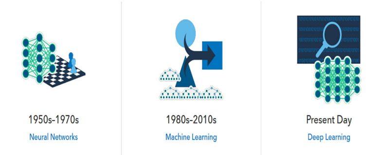 تاریخچه هوش مصنوعی