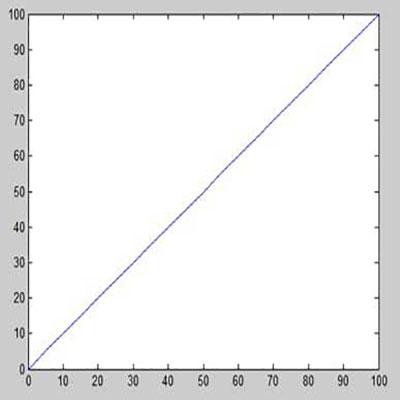رسم نمودار با استفاده از دستور plot در متلب
