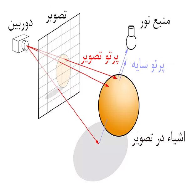 مکانیزم ray tracing