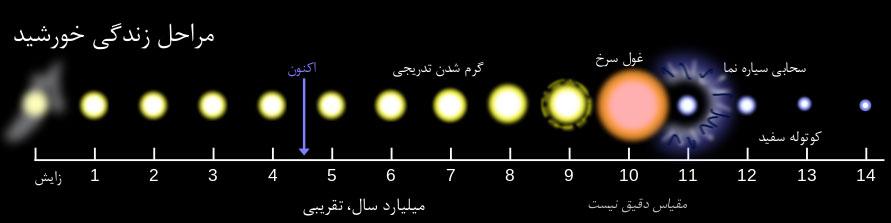 چرخه حیات خورشید