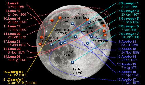 تاریخچه سفر به کره ماه