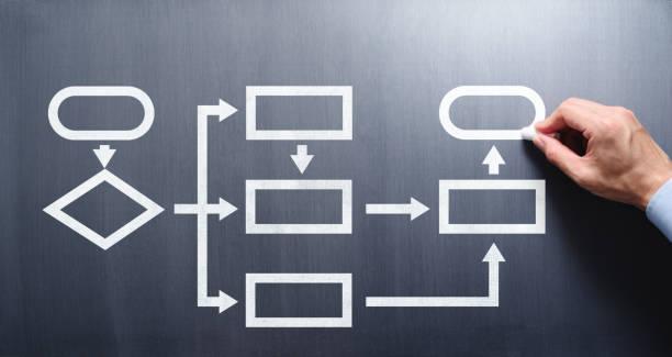 فلوچارت راهی مناسب برای مدیریت پروژهها
